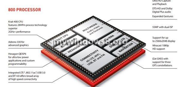Qualcomm Snapdragon 800 Chip