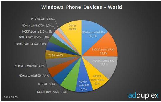 adduplex best windows 8 phone