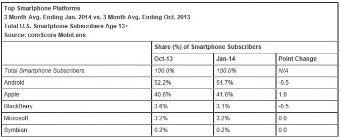 Windows Phone market share surpasses BlackBerry in the U.S.