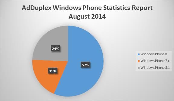 Latest AdDuplex Windows Phone Statistics Report reveals amazing facts