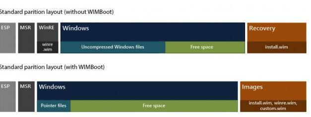 Windows 8.1 adds WIMBoot