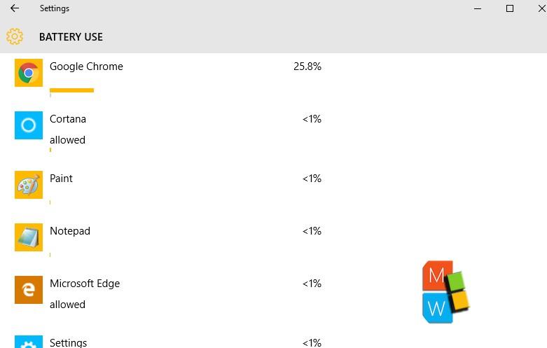 percentage usage