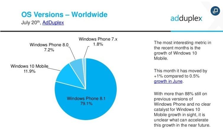 AdDuplex survey shows Windows 10 Mobile on 11.9 % Windows Phones