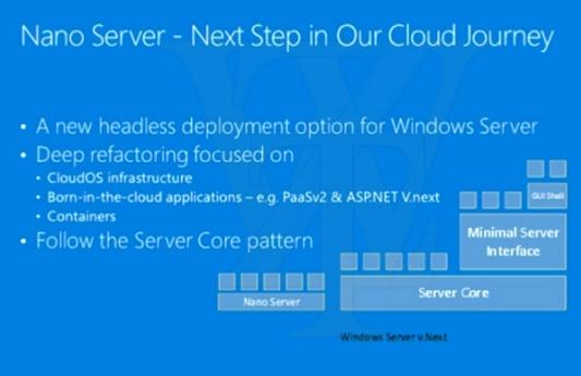 Leaked presentation slides reveal Microsoft Nano Server