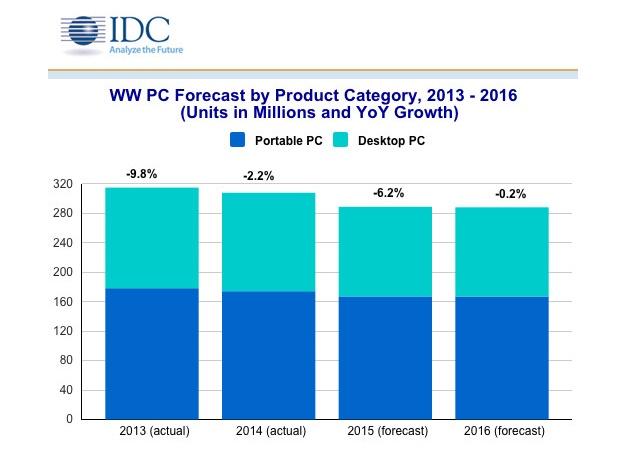 PC shipment continues to degrade despite of Windows 10 release
